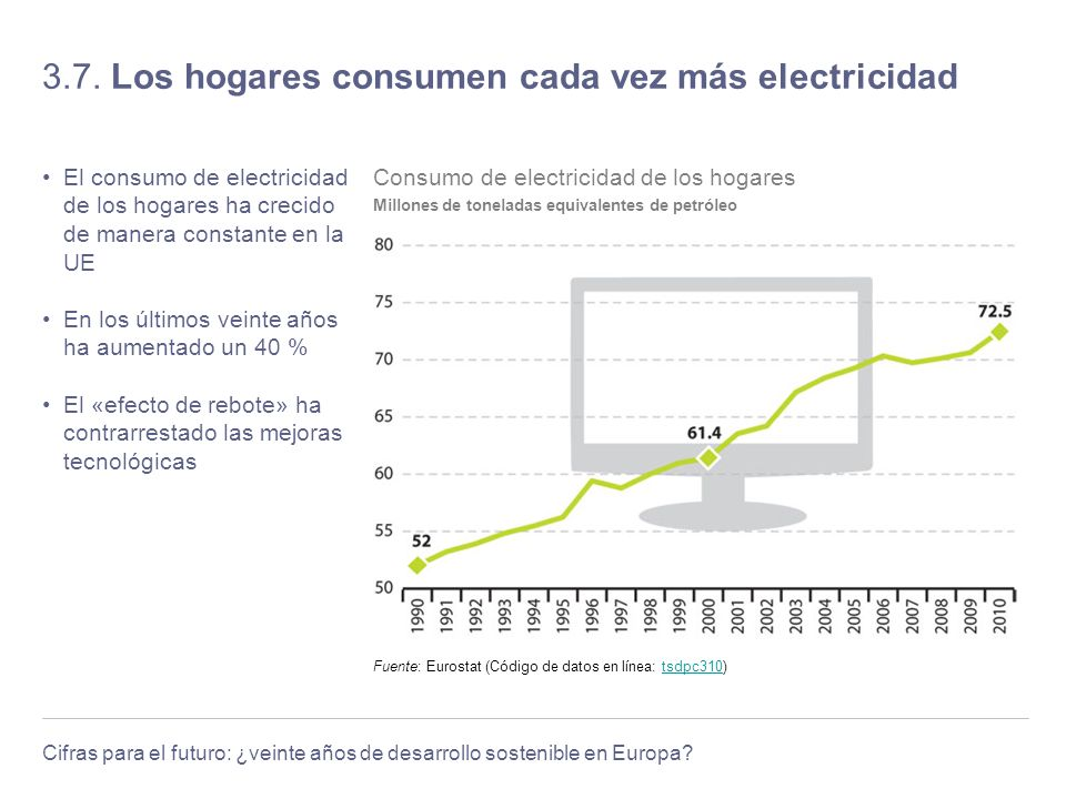3.7. Los hogares consumen cada vez más electricidad