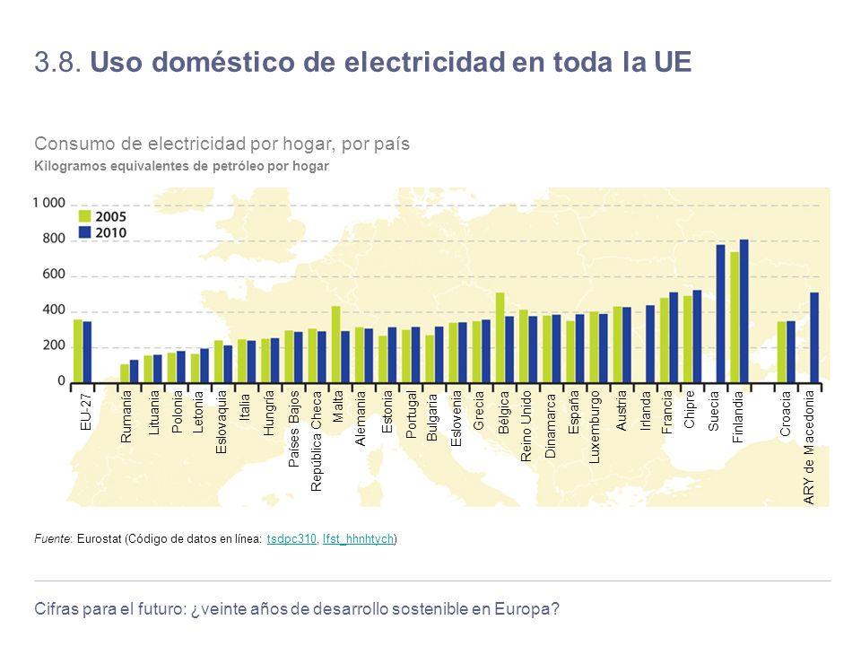 3.8. Uso doméstico de electricidad en toda la UE