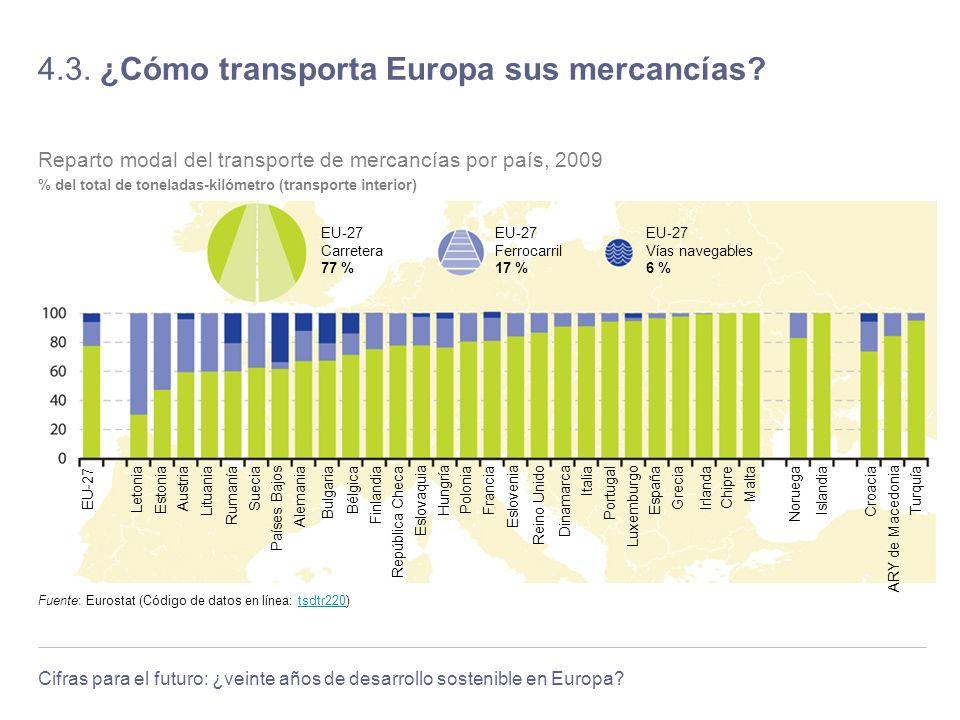 4.3. ¿Cómo transporta Europa sus mercancías