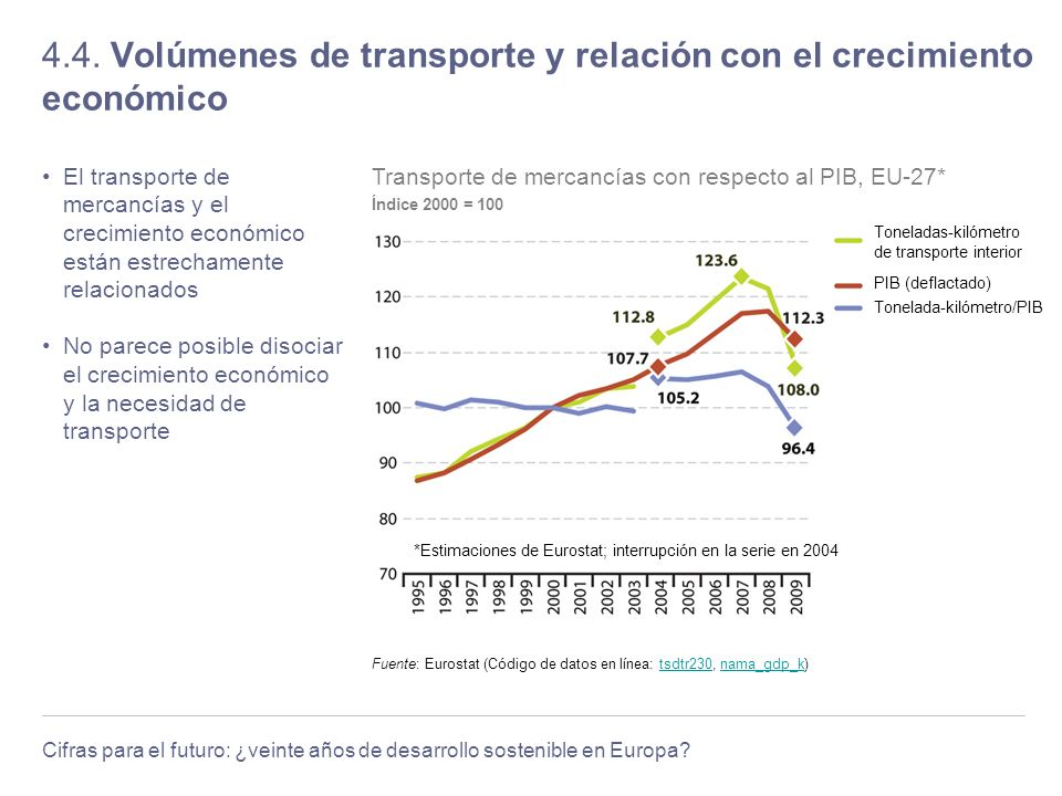 4.4. Volúmenes de transporte y relación con el crecimiento económico