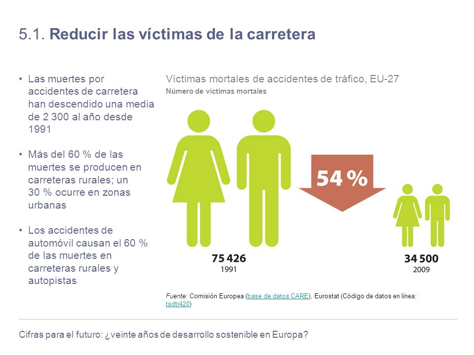 5.1. Reducir las víctimas de la carretera
