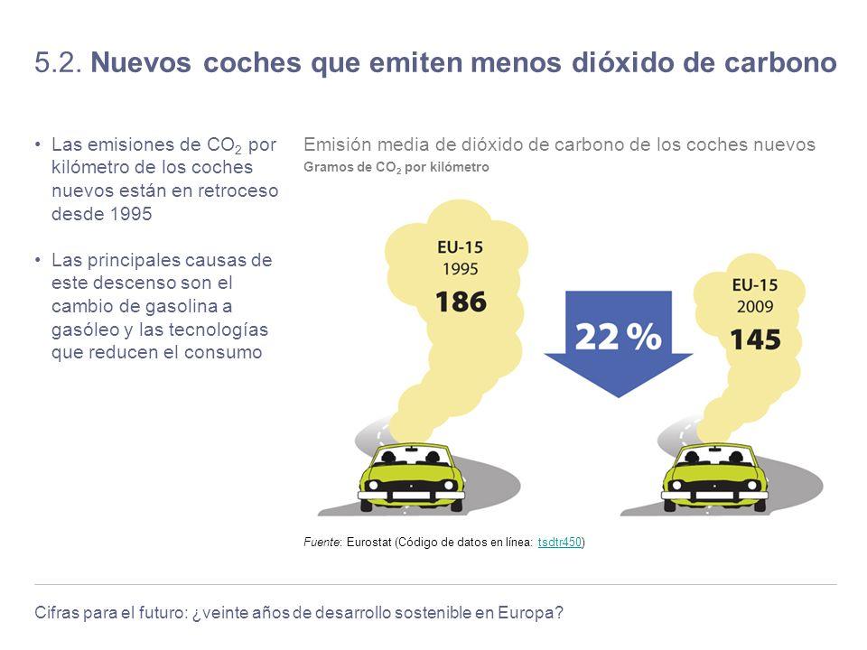 5.2. Nuevos coches que emiten menos dióxido de carbono