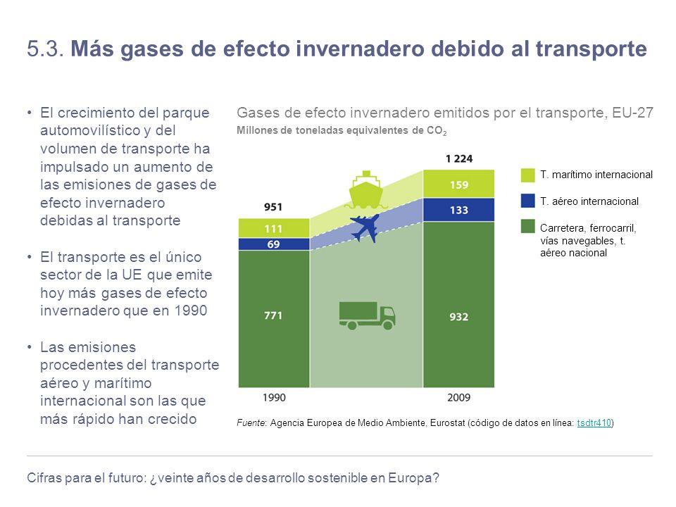 5.3. Más gases de efecto invernadero debido al transporte