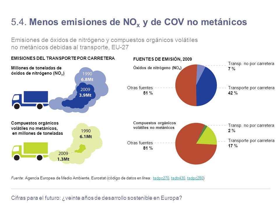 5.4. Menos emisiones de NOx y de COV no metánicos