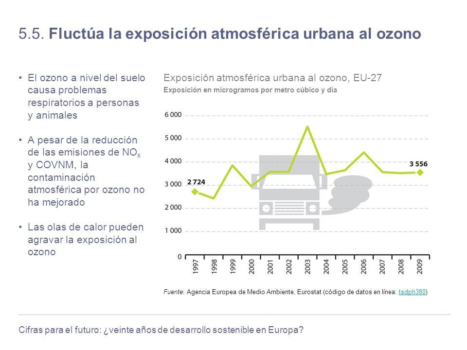 5.5. Fluctúa la exposición atmosférica urbana al ozono