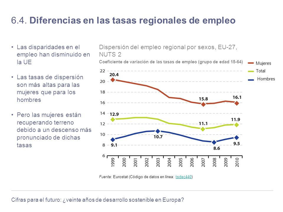6.4. Diferencias en las tasas regionales de empleo