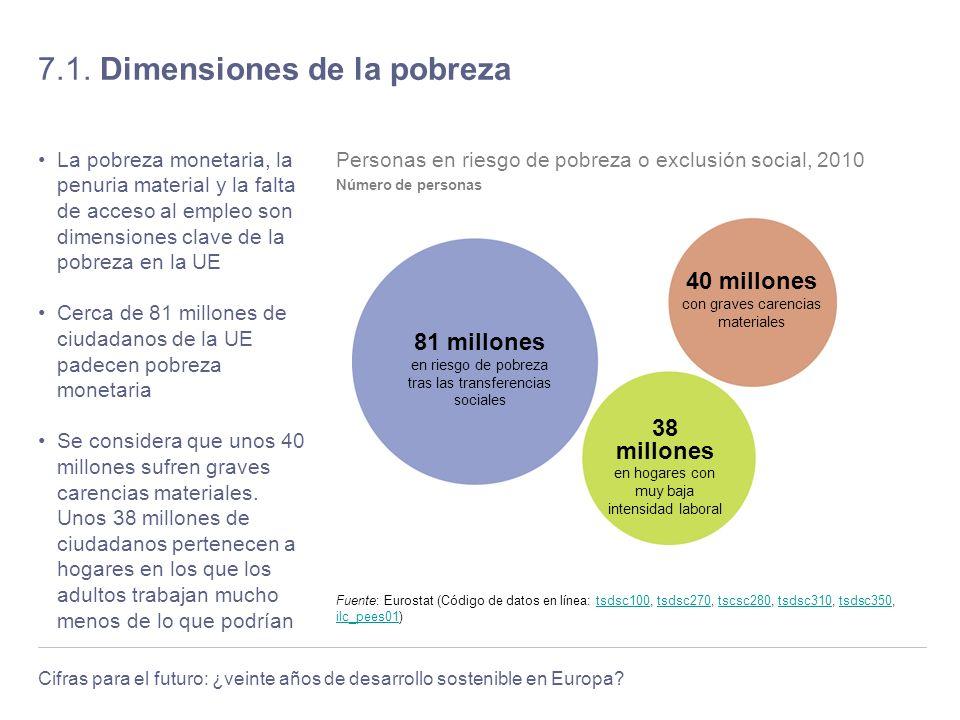 7.1. Dimensiones de la pobreza