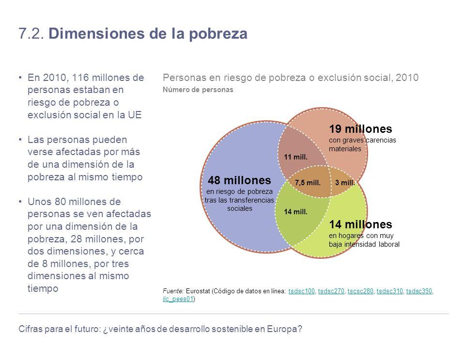 7.2. Dimensiones de la pobreza