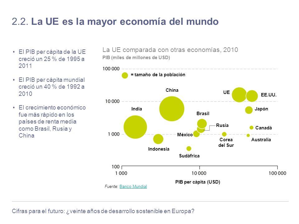 2.2. La UE es la mayor economía del mundo