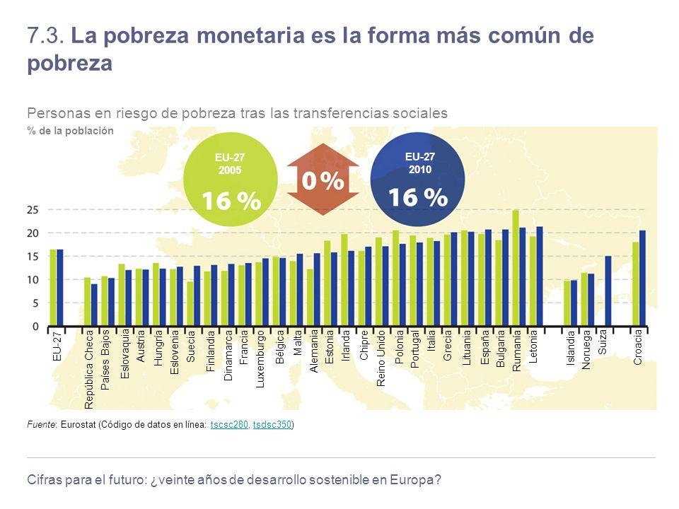 7.3. La pobreza monetaria es la forma más común de pobreza
