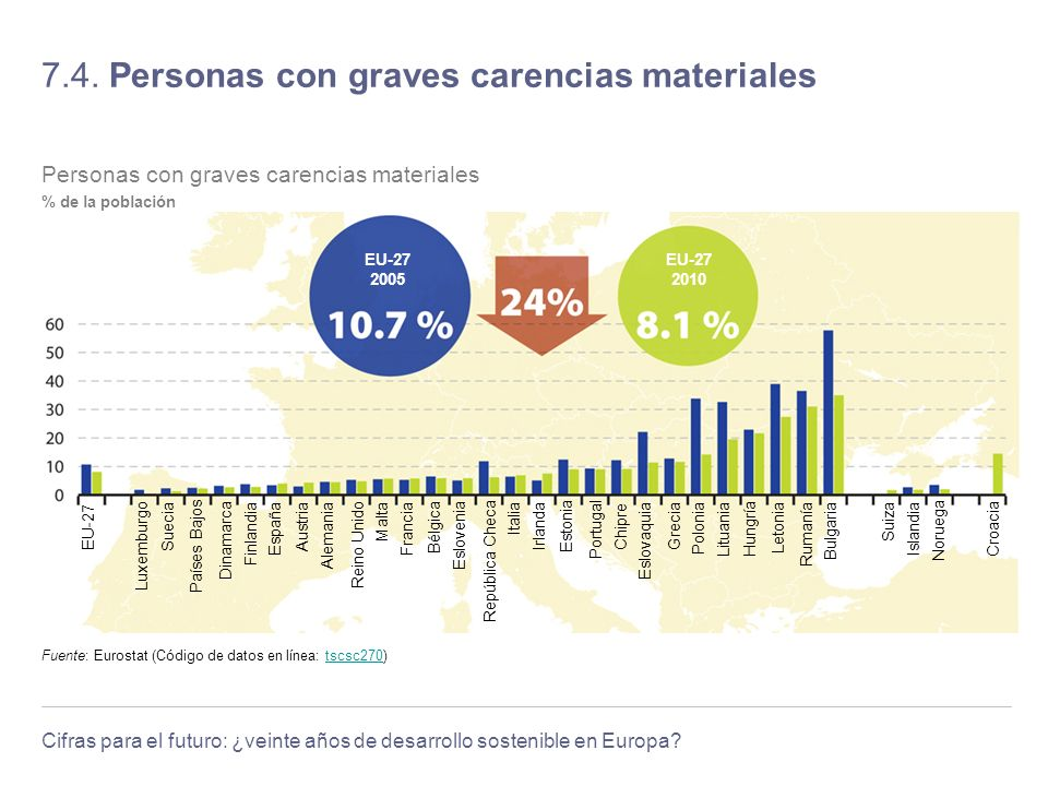 7.4. Personas con graves carencias materiales