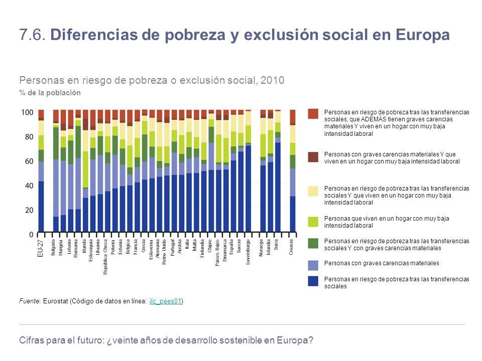 7.6. Diferencias de pobreza y exclusión social en Europa