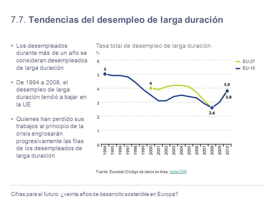 7.7. Tendencias del desempleo de larga duración