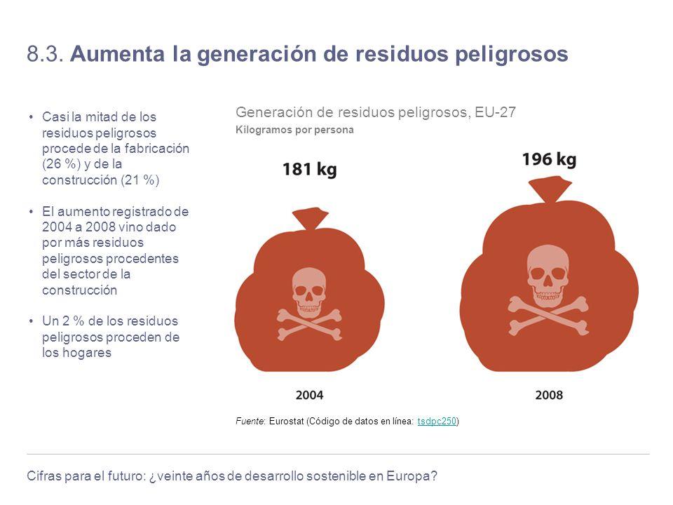 8.3. Aumenta la generación de residuos peligrosos