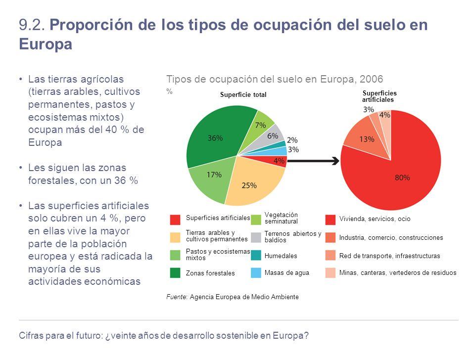 9.2. Proporción de los tipos de ocupación del suelo en Europa