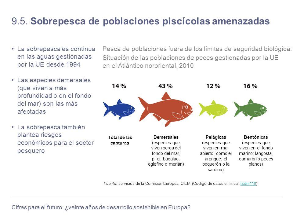 9.5. Sobrepesca de poblaciones piscícolas amenazadas