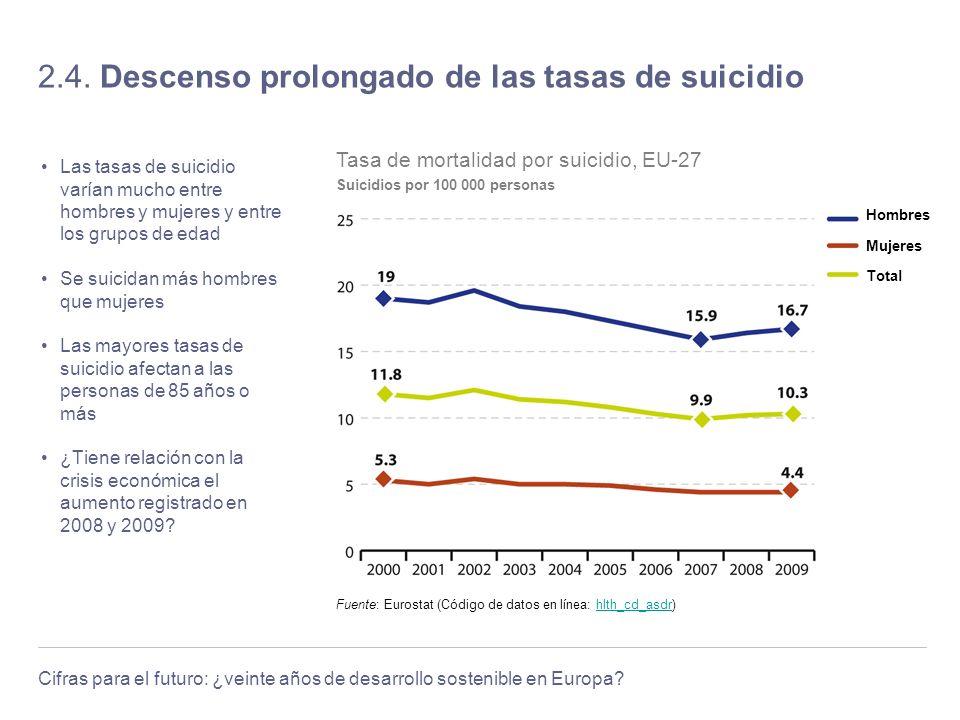 2.4. Descenso prolongado de las tasas de suicidio
