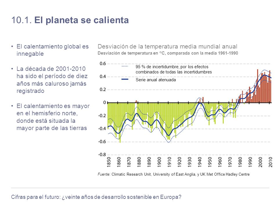 10.1. El planeta se calienta El calentamiento global es innegable