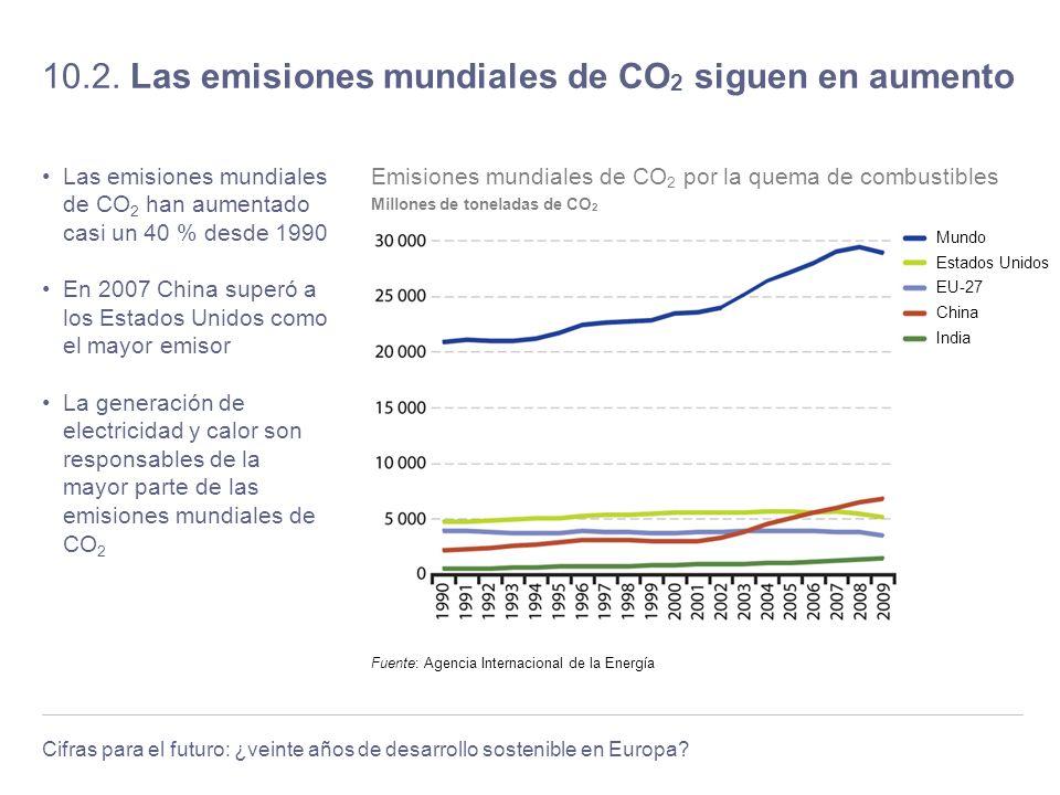 10.2. Las emisiones mundiales de CO2 siguen en aumento