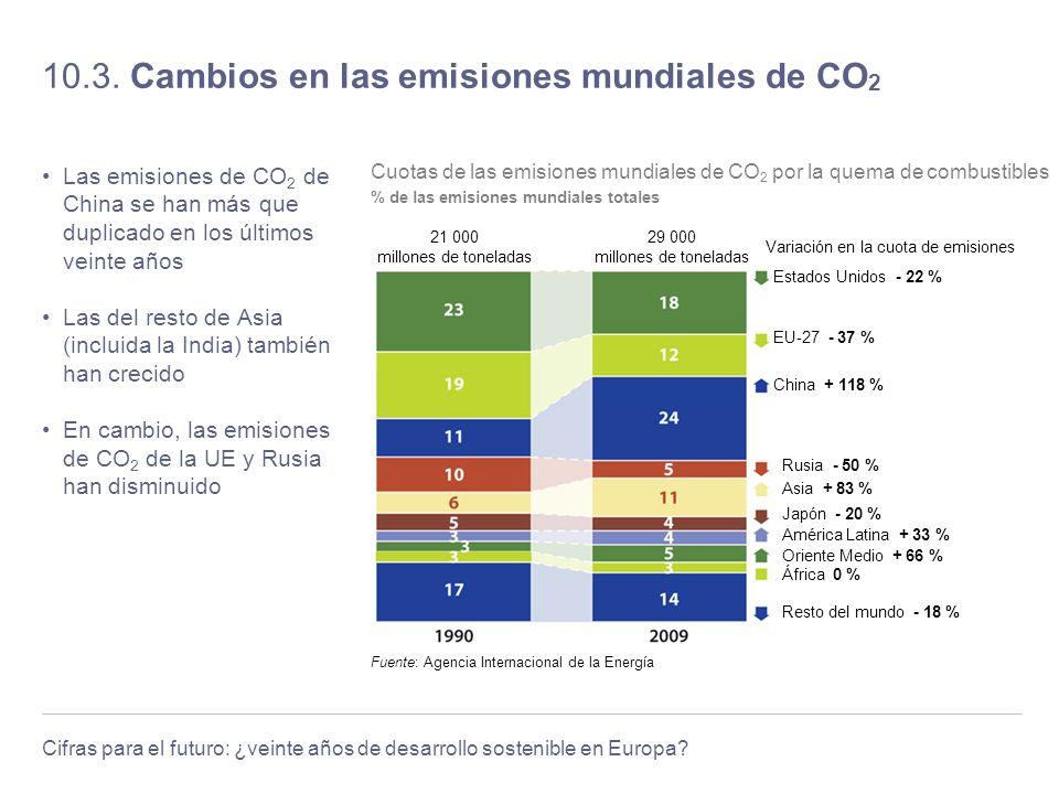 10.3. Cambios en las emisiones mundiales de CO2