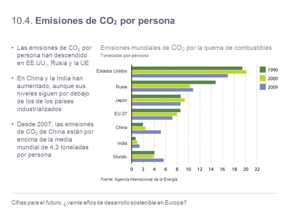 10.4. Emisiones de CO2 por persona