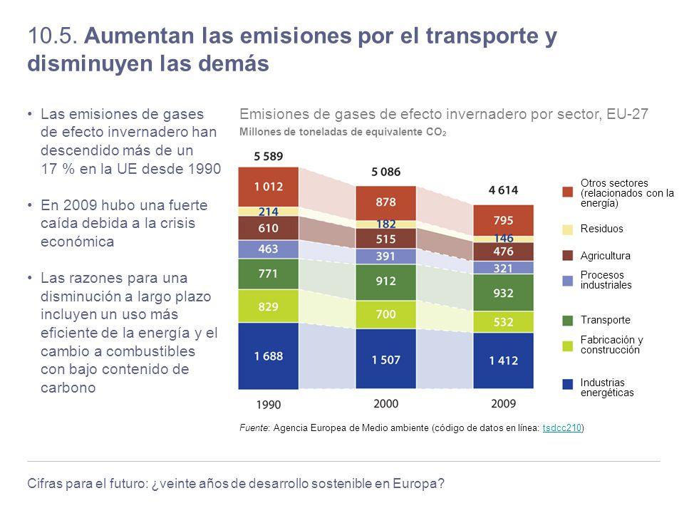10.5. Aumentan las emisiones por el transporte y disminuyen las demás
