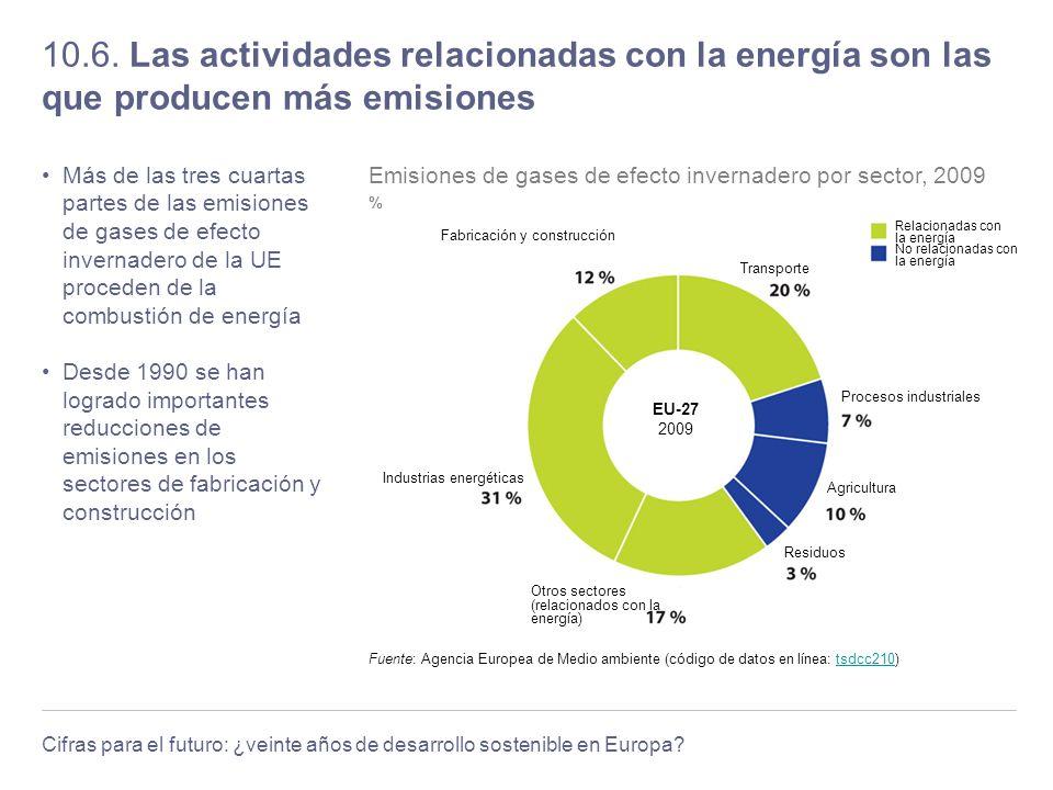 10.6. Las actividades relacionadas con la energía son las que producen más emisiones