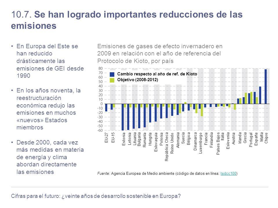 10.7. Se han logrado importantes reducciones de las emisiones