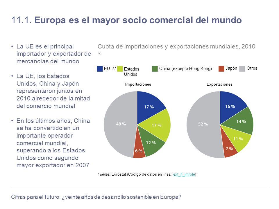 11.1. Europa es el mayor socio comercial del mundo