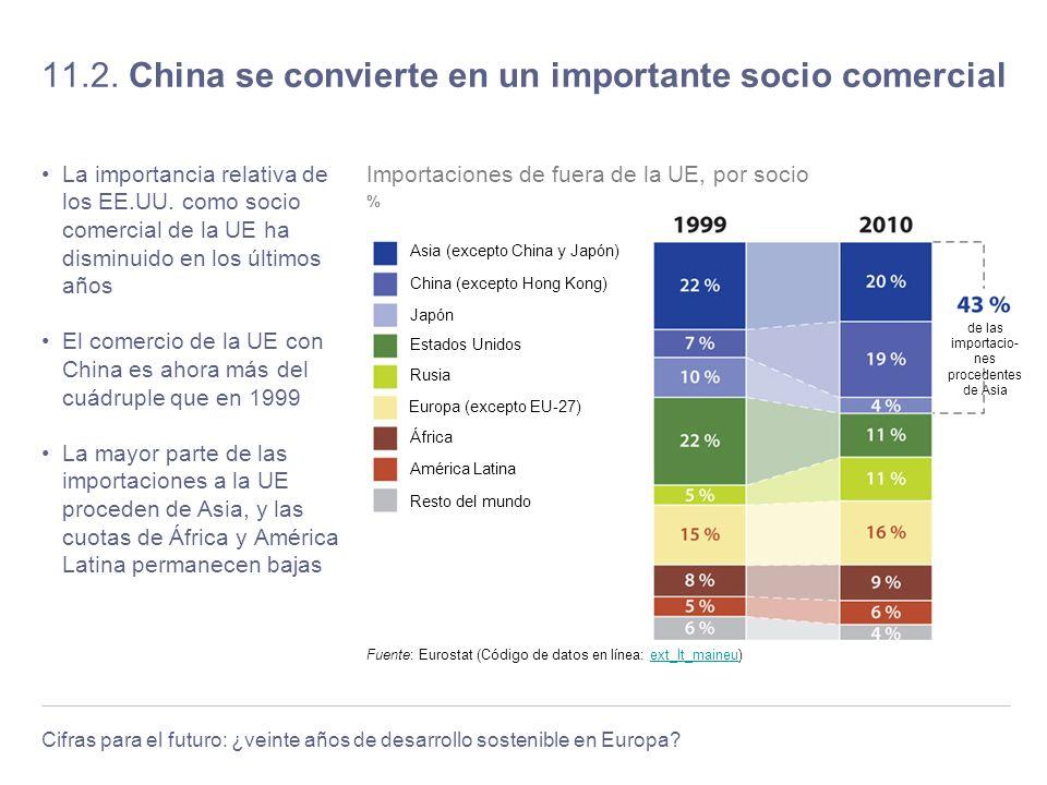 11.2. China se convierte en un importante socio comercial