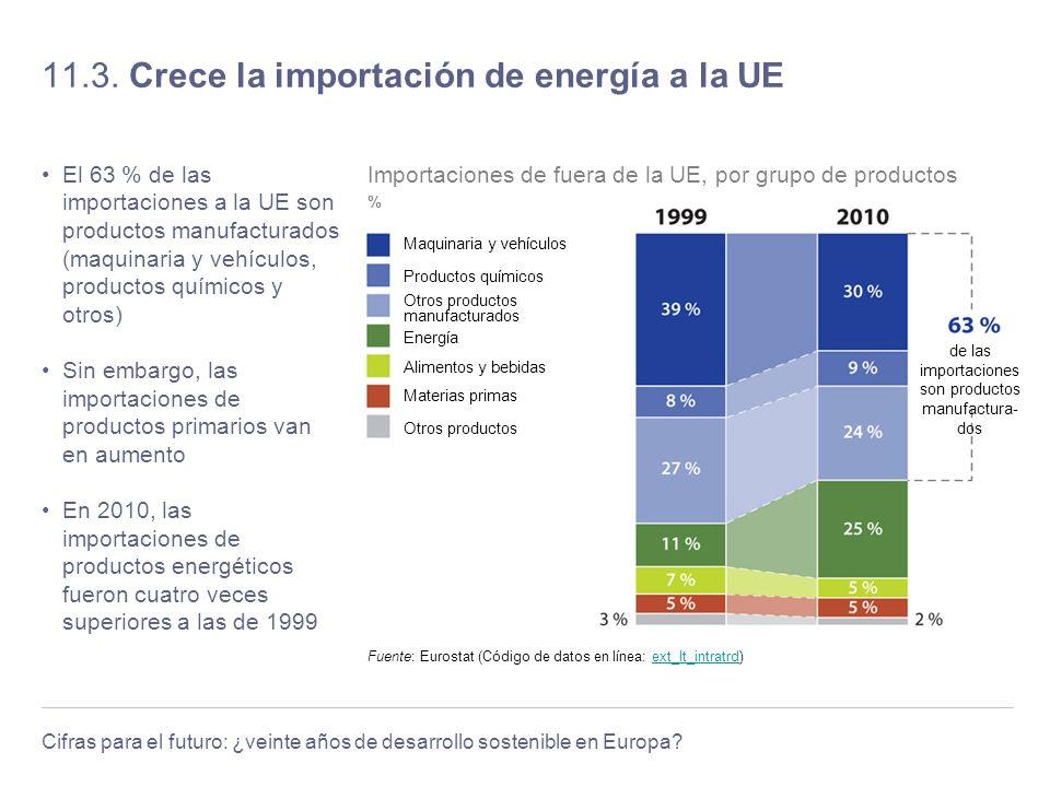 11.3. Crece la importación de energía a la UE