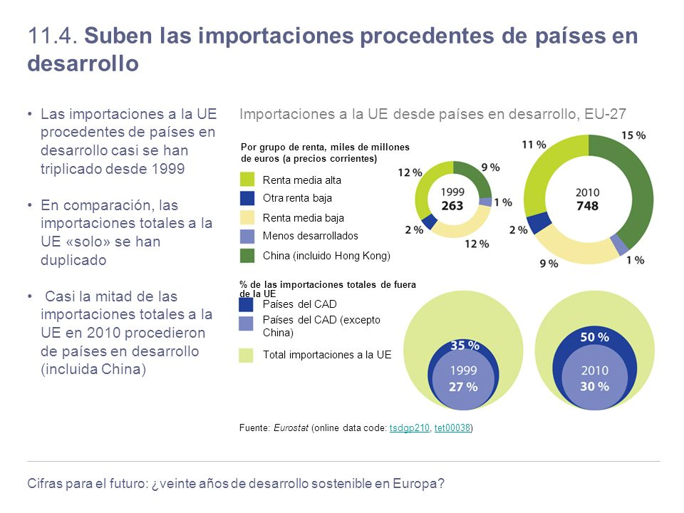 11.4. Suben las importaciones procedentes de países en desarrollo