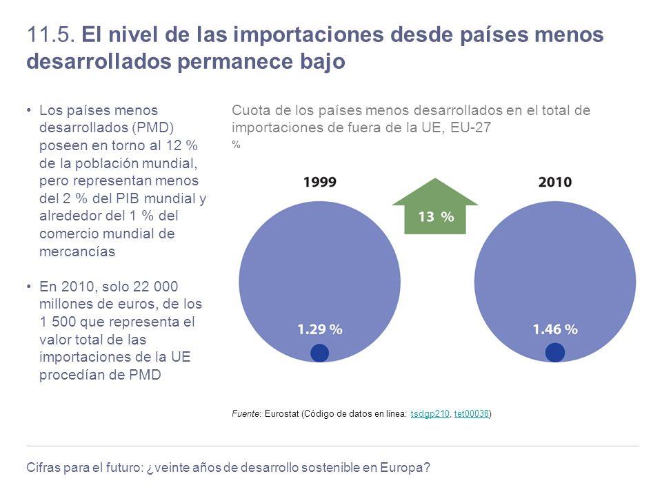 11.5. El nivel de las importaciones desde países menos desarrollados permanece bajo