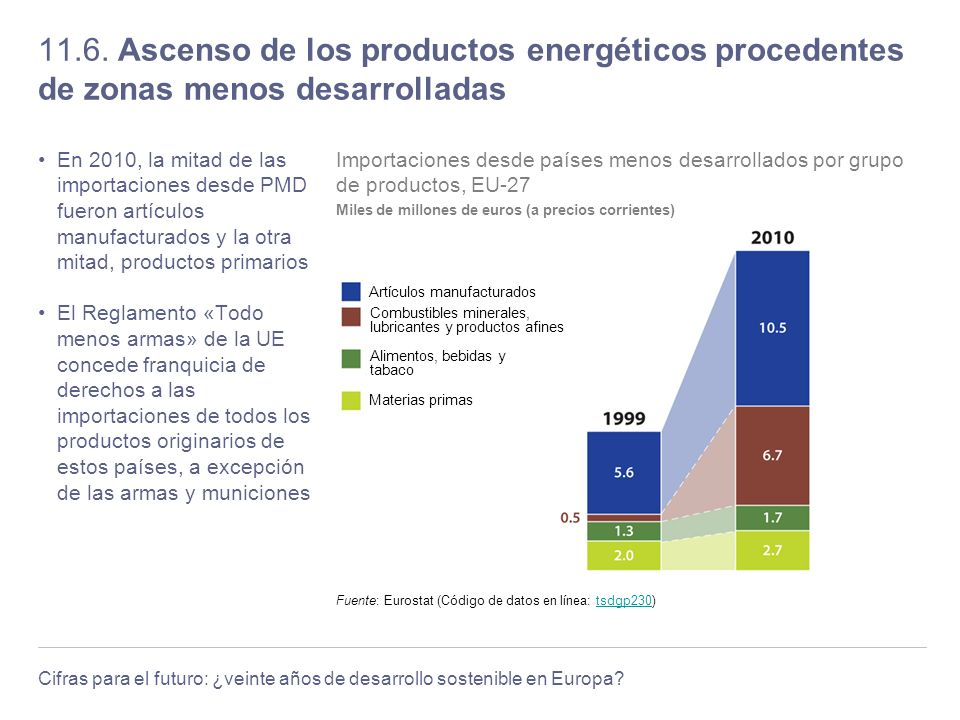 11.6. Ascenso de los productos energéticos procedentes de zonas menos desarrolladas