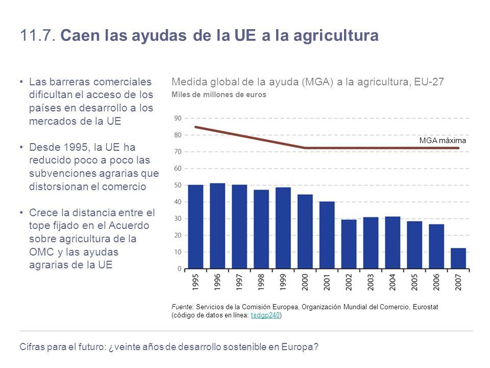 11.7. Caen las ayudas de la UE a la agricultura