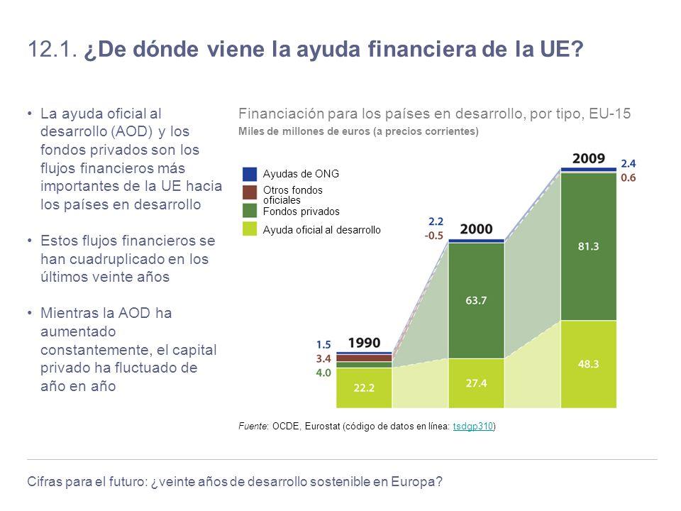 12.1. ¿De dónde viene la ayuda financiera de la UE