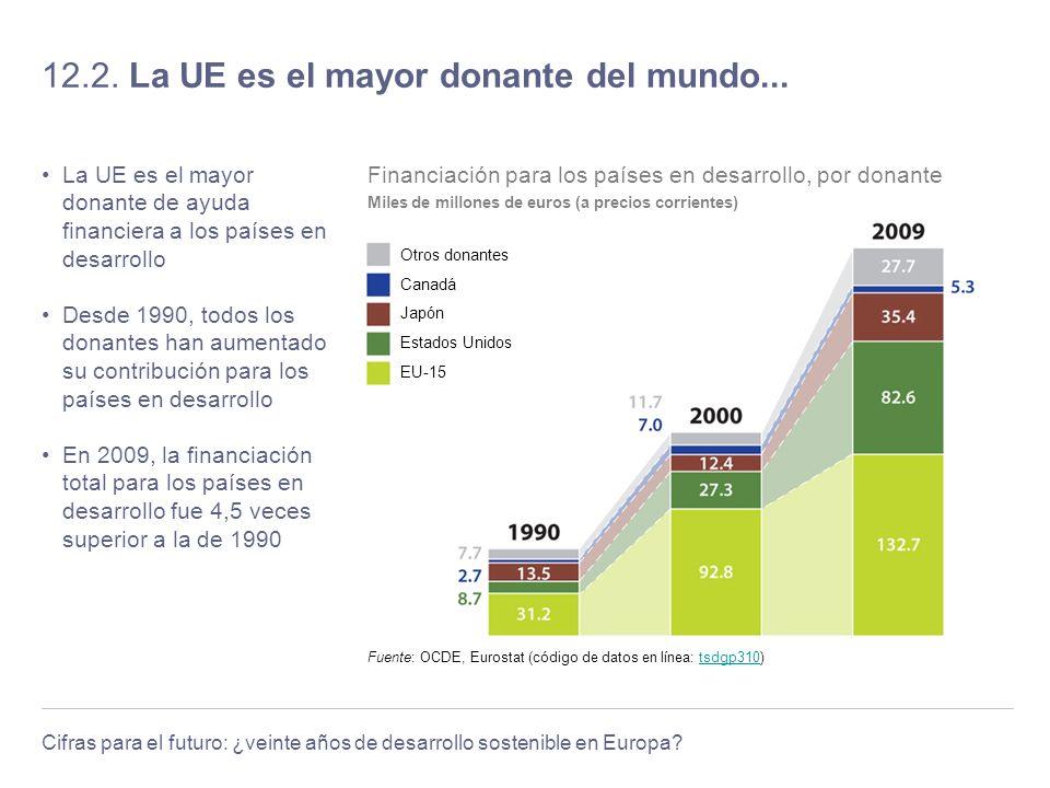 12.2. La UE es el mayor donante del mundo...