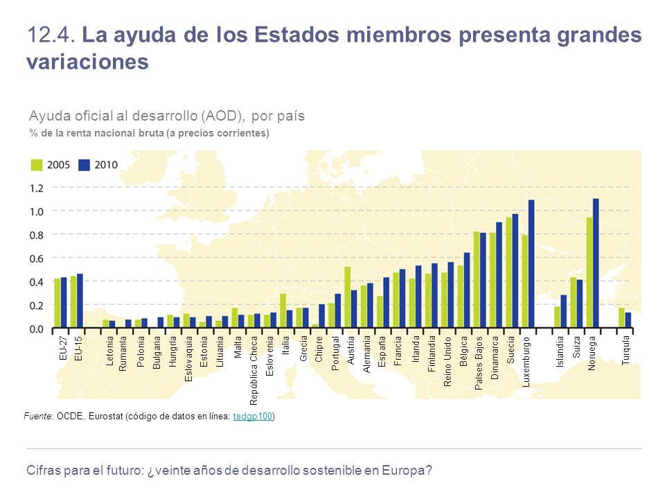 12.4. La ayuda de los Estados miembros presenta grandes variaciones