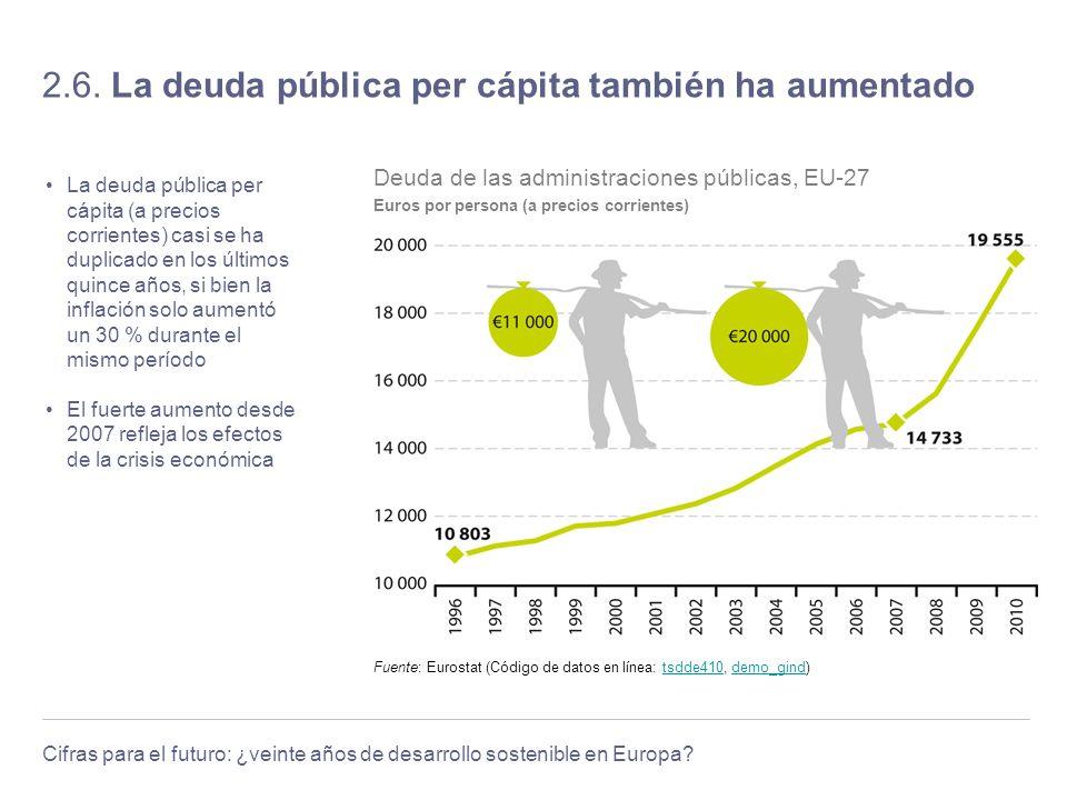 2.6. La deuda pública per cápita también ha aumentado