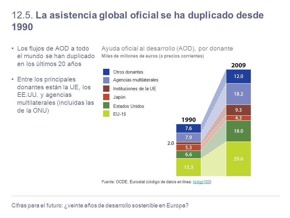 12.5. La asistencia global oficial se ha duplicado desde 1990