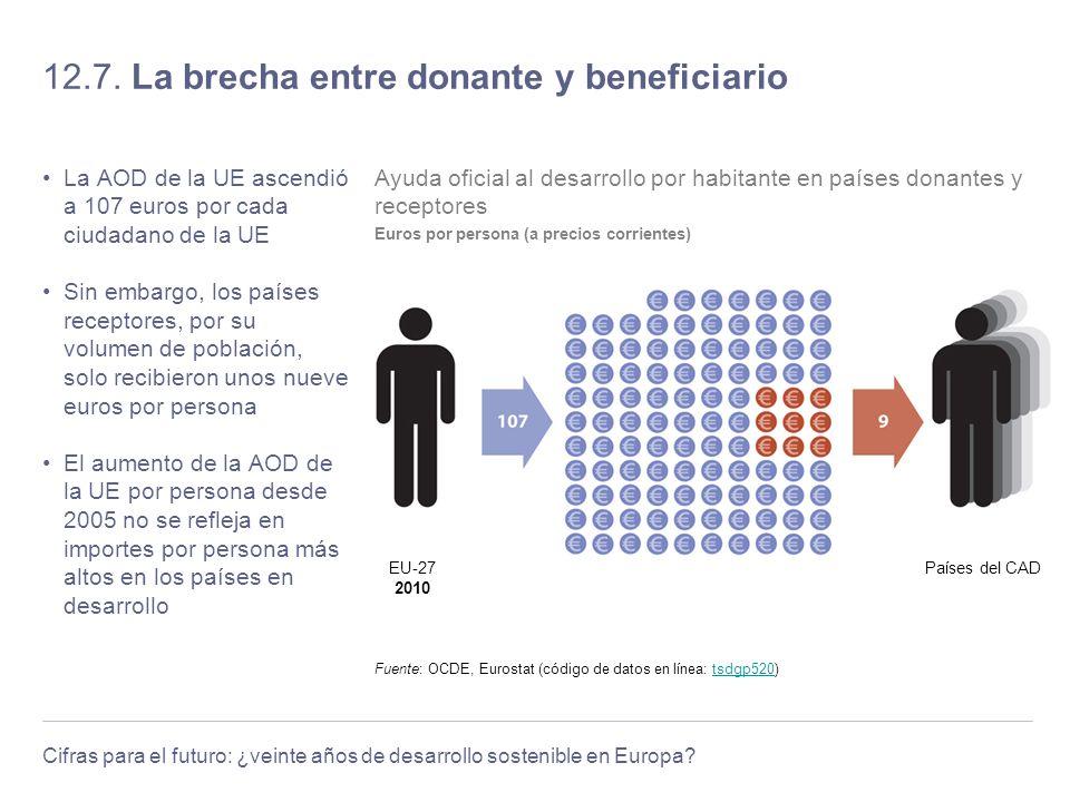12.7. La brecha entre donante y beneficiario