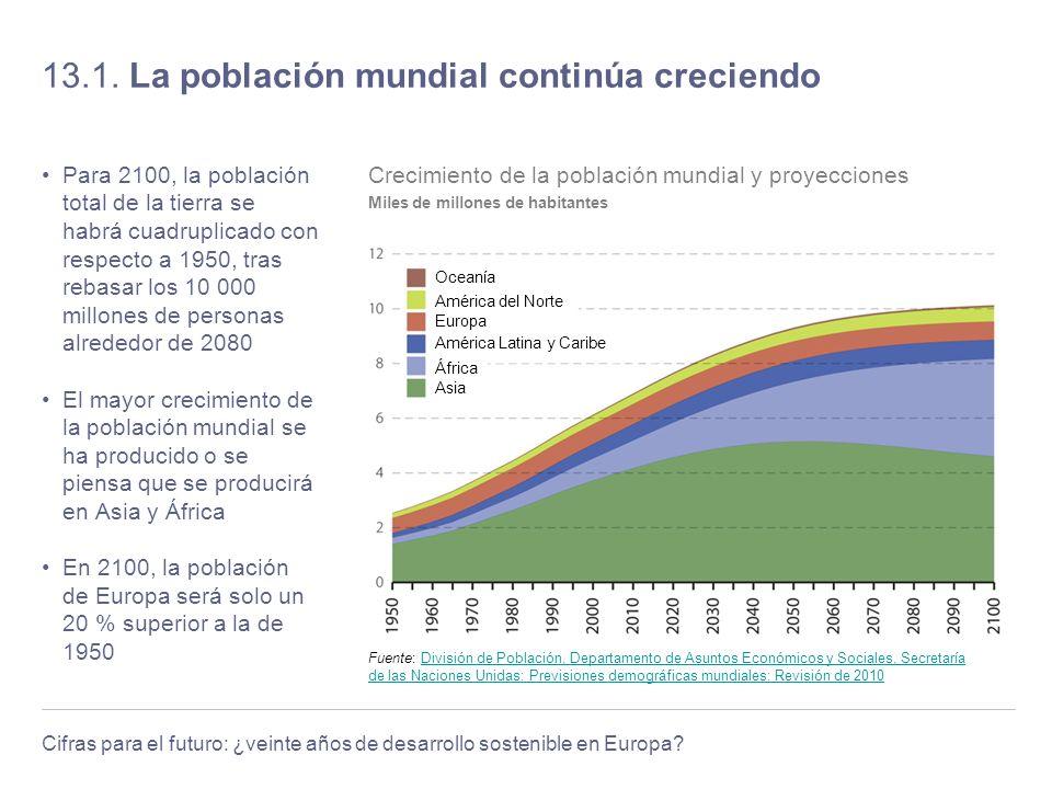 13.1. La población mundial continúa creciendo