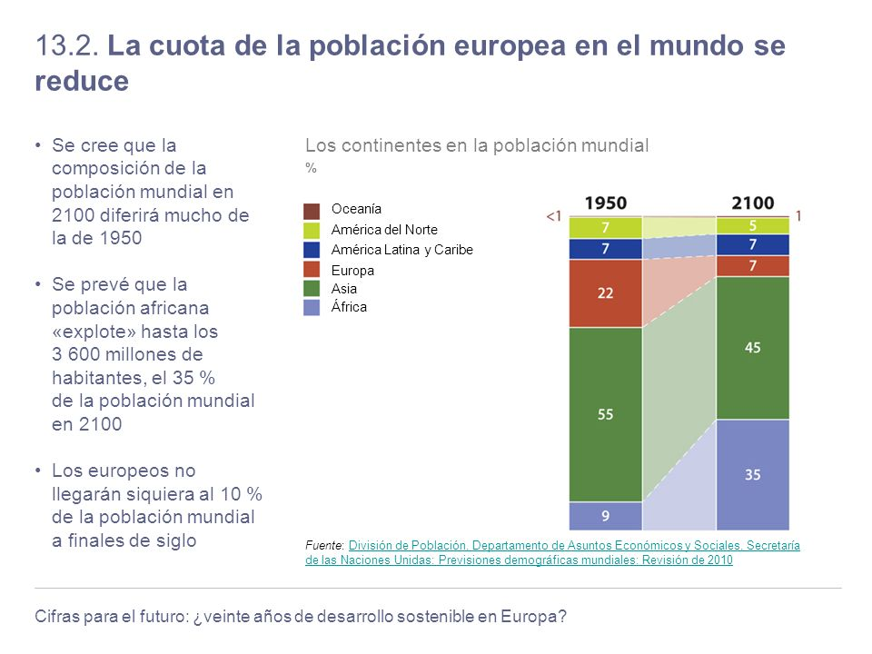 13.2. La cuota de la población europea en el mundo se reduce