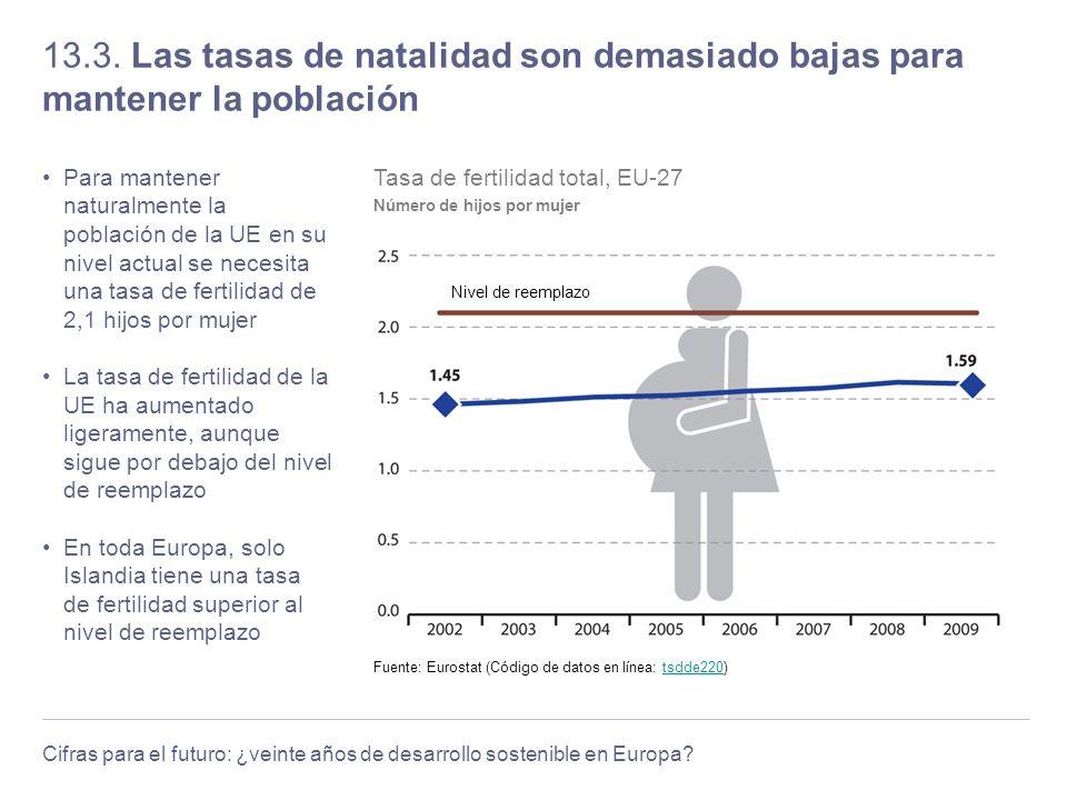 13.3. Las tasas de natalidad son demasiado bajas para mantener la población