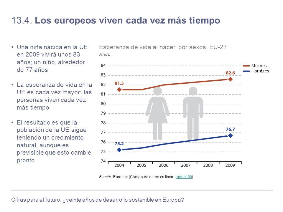 13.4. Los europeos viven cada vez más tiempo