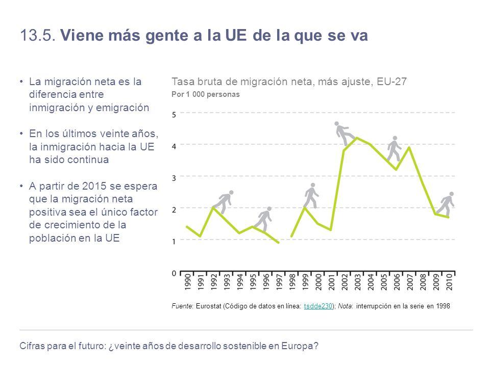 13.5. Viene más gente a la UE de la que se va