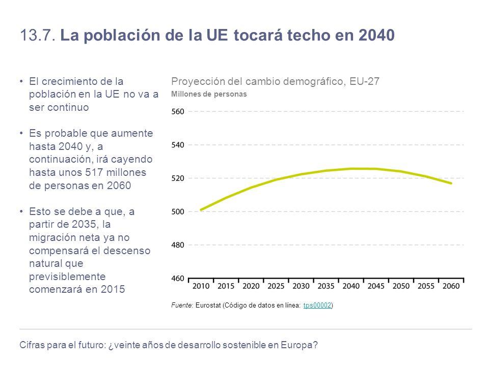 13.7. La población de la UE tocará techo en 2040