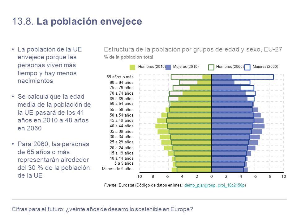 13.8. La población envejece La población de la UE envejece porque las personas viven más tiempo y hay menos nacimientos.