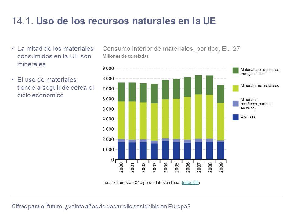 14.1. Uso de los recursos naturales en la UE