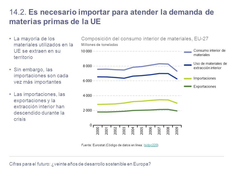 14.2. Es necesario importar para atender la demanda de materias primas de la UE